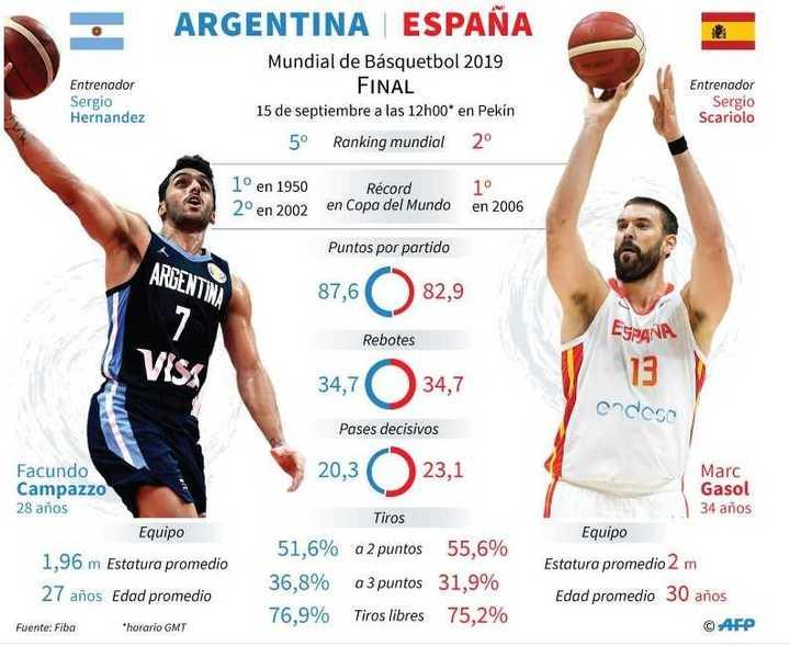 La previa entre Argentina y España